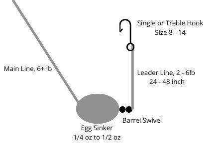 Egg Sinker Fishing Rig